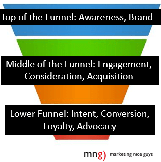 An example of the marketing funnel.