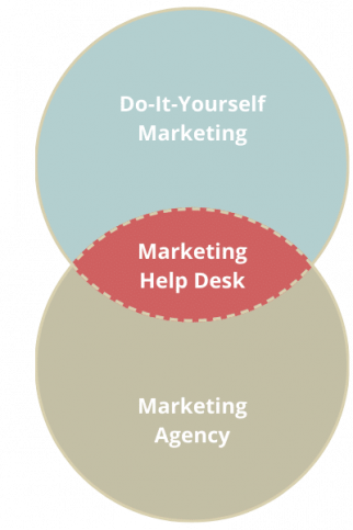 Our marketing help desk fits between do-it-yourself marketing and hiring a full-time agency to run your initiatives. We provide guidance and expert help.